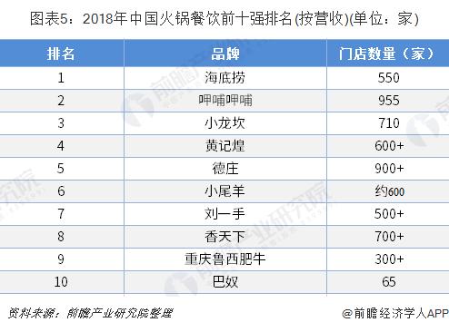 图表5:2018年中国火锅餐饮前十强排名(按营收)(单位:家)