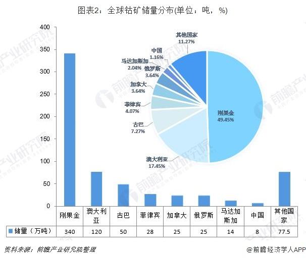 图表2:全球钴矿储量分布(单位:吨,%)