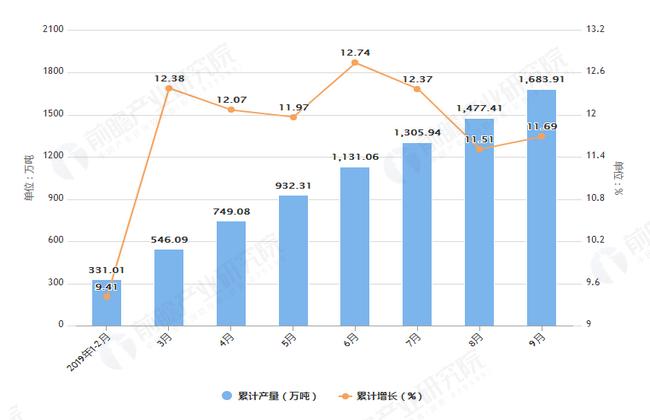2019年1-9月福建省铁矿石产量及增长情况表