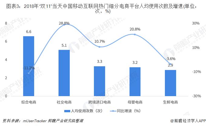 """图表3:2018年""""双11""""当天中国移动互联网热门细分电商平台人均使用次数及增速(单位:次,%)"""