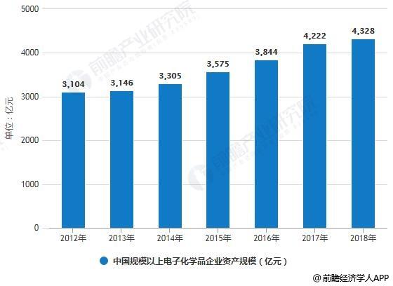 2012-2017年中国规模以上电子化学品企业资产规模统计情况及预测