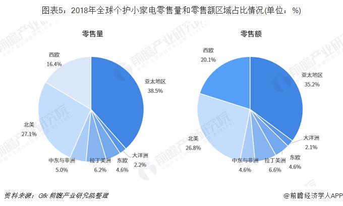 图表5:2018年全球个护小家电零售量和零售额区域占比情况(单位:%)