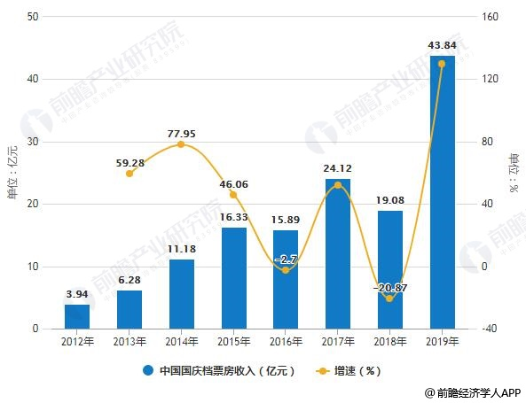2012-2019年中国国庆档票房收入统计及增长情况