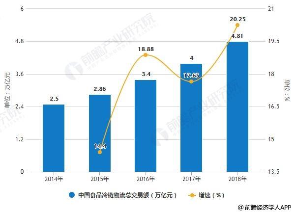 2014-2018年中国食品冷链物流总交易额统计及增长情况