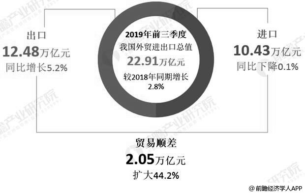 2019年前三季度中国外贸进出口整体情况