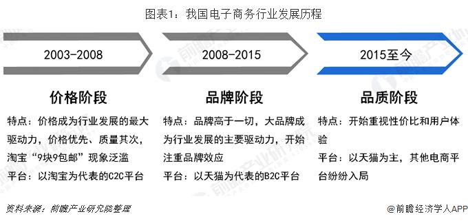 图表1:我国电子商务行业发展历程