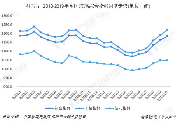 图表1:2018-2019年全国玻璃综合指数月度走势(单位:点)