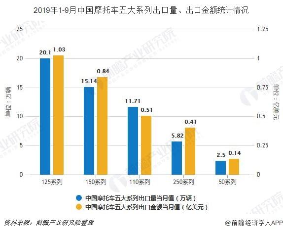 2019年1-9月中国摩托车五大系列出口量、出口金额统计情况