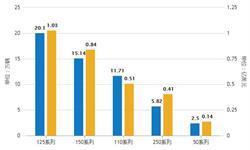 2019年Q3中国摩托车行业市场分析:<em>产销量</em>均超1240万辆 大长江销量位居首位