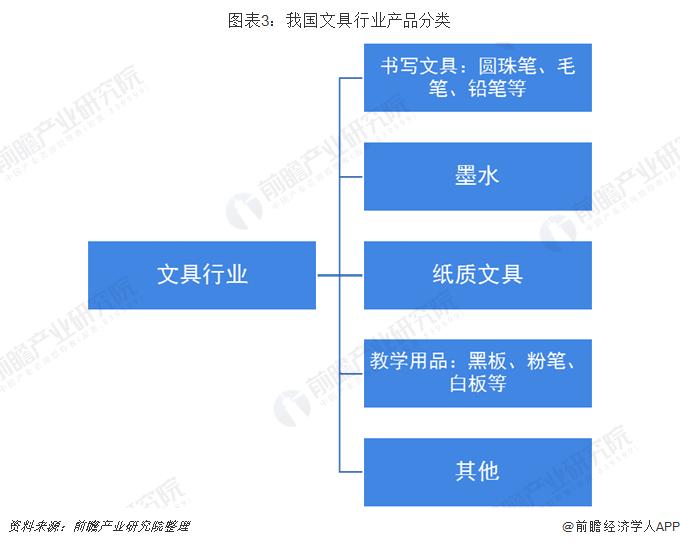 图表3:我国文具行业产品分类