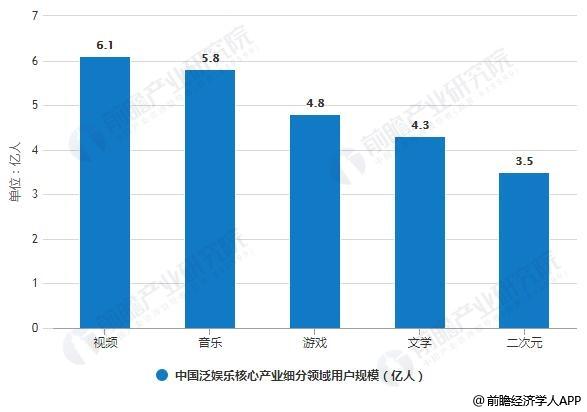 2018年中国泛娱乐核心产业细分领域用户规模统计情况