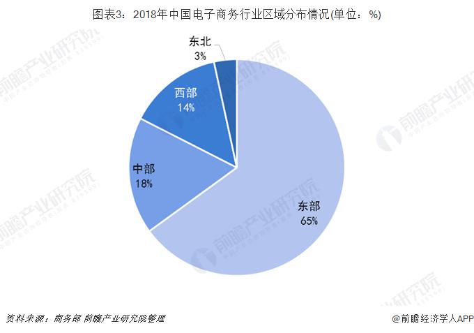 图表3:2018年中国电子商务行业区域分布情况(单位:%)
