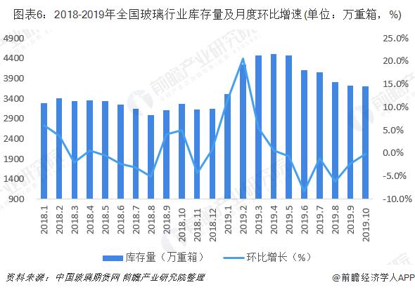 图表6:2018-2019年全国玻璃行业库存量及月度环比增速(单位:万重箱,%)