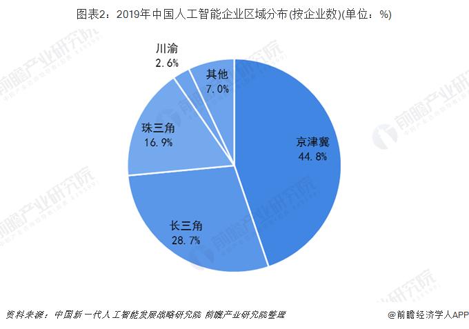 图表2:2019年中国人工智能企业区域分布(按企业数)(单位:%)