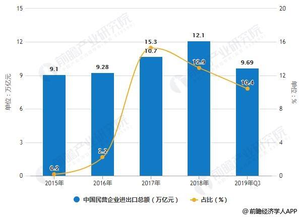 2019年前三季度中国民营企业进出口总额统计及增长情况
