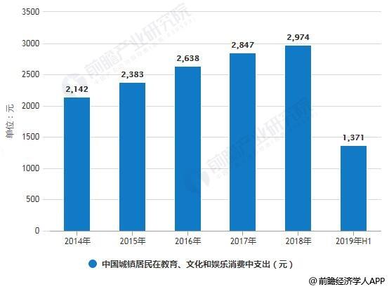 2014-2018年中国城镇居民在教育、文化和娱乐消费中支出统计情况