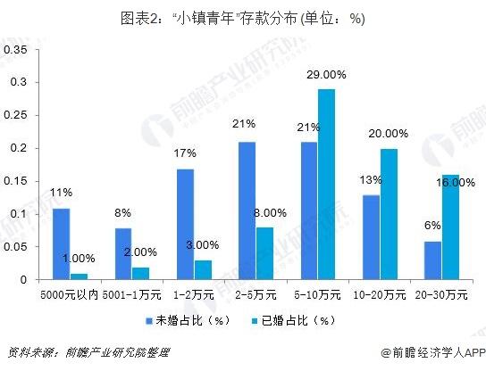 """图表2:""""小镇青年""""存款分布(单位:%)"""