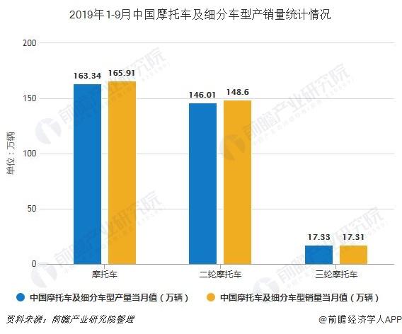 2019年1-9月中国摩托车及细分车型产销量统计情况