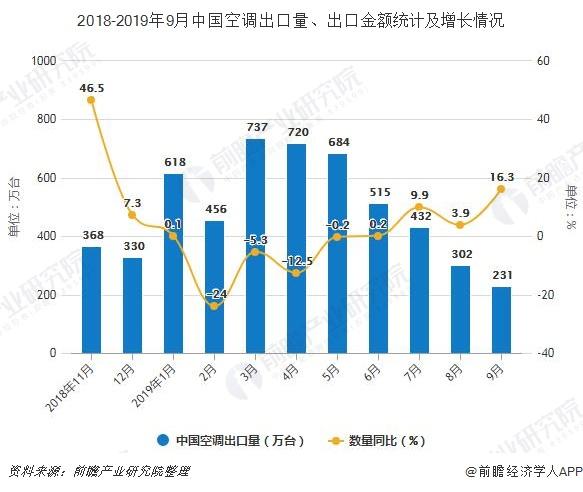 2018-2019年9月中国空调出口量、出口金额统计及增长情况