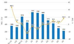 2019年Q3中国<em>空调</em>行业市场分析:产量超1.7亿台 出口量接近4700万台