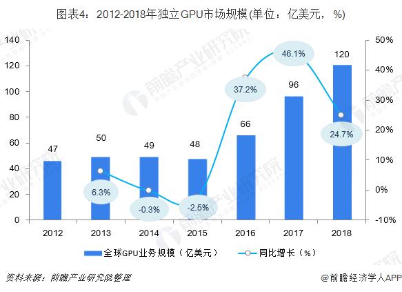 图表4:2012-2018年独立GPU市场规模(单位:亿美元,%)