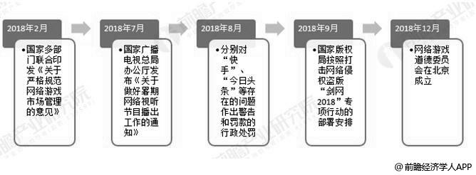 2018年中国泛娱乐核心产业内容监管政策汇总情况