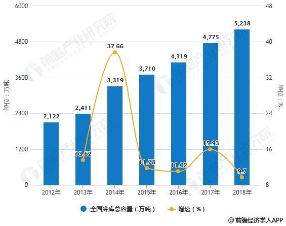 2012-2018年全国冷库总容量统计及增长情况预测