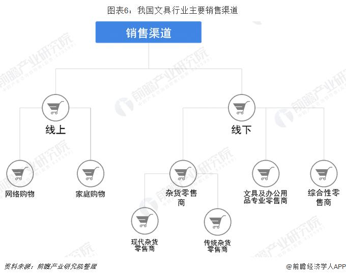 图表6:我国文具行业主要销售渠道