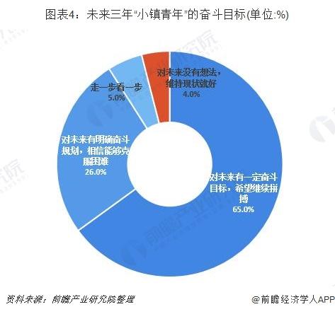 """图表4:未来三年""""小镇青年""""的奋斗目标(单位:%)"""