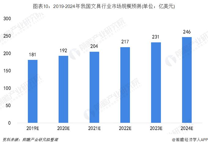 图表10:2019-2024年我国文具行业市场规模预测(单位:亿美元)
