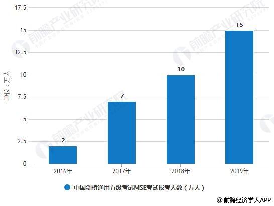 2016-2019年中国剑桥通用五级考试(MSE)考试报考人数统计情况