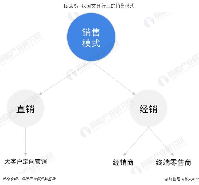 图表5:我国文具行业的销售模式
