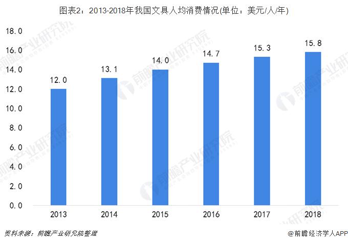 图表2:2013-2018年我国文具人均消费情况(单位:美元/人/年)