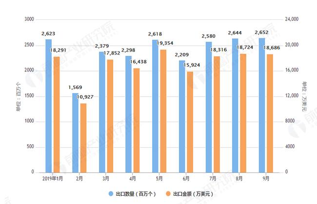 2019年1-9月中国原电池出口数量及金额均价情况表