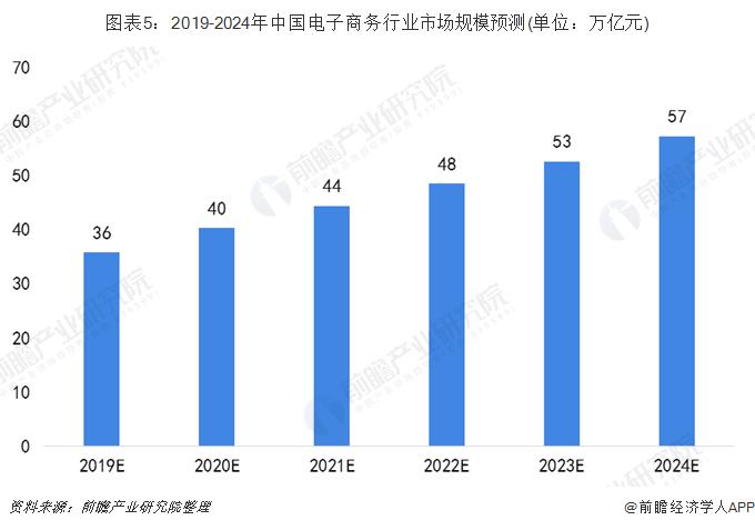 图表5:2019-2024年中国电子商务行业市场规模预测(单位:万亿元)