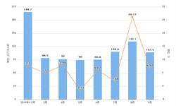 2019年9月江西省发电量及增长情况分析