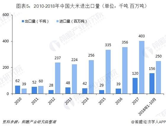 图表5:2010-2018年中国大米进出口量(单位:千吨 百万吨)