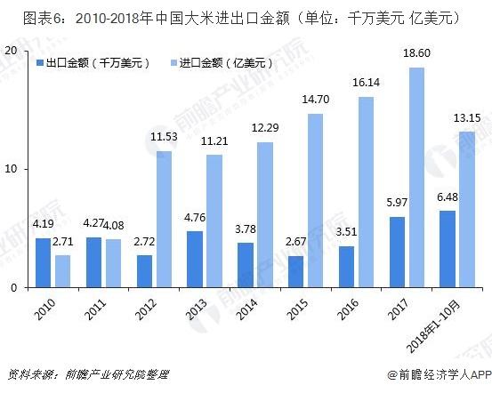 图表6:2010-2018年中国大米进出口金额(单位:千万美元 亿美元)