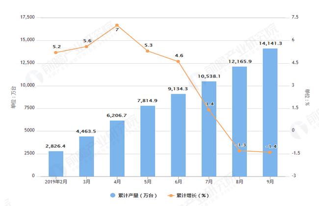 2019年1-9月全国彩电产量及增长情况表