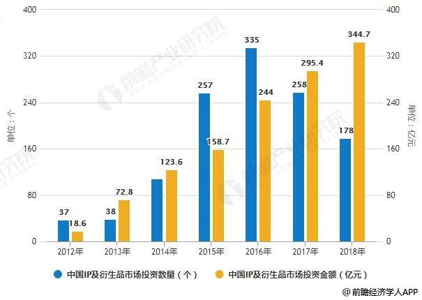 2012-2018年中国IP及衍生品市场投资数量、投资金额统计情况