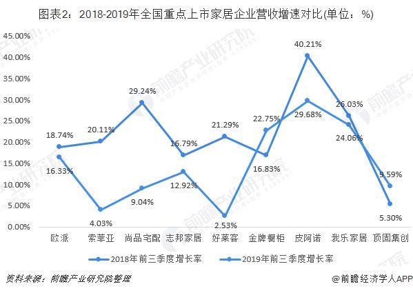 图表2:2018-2019年全国重点上市家居企业营收增速对比(单位:%)