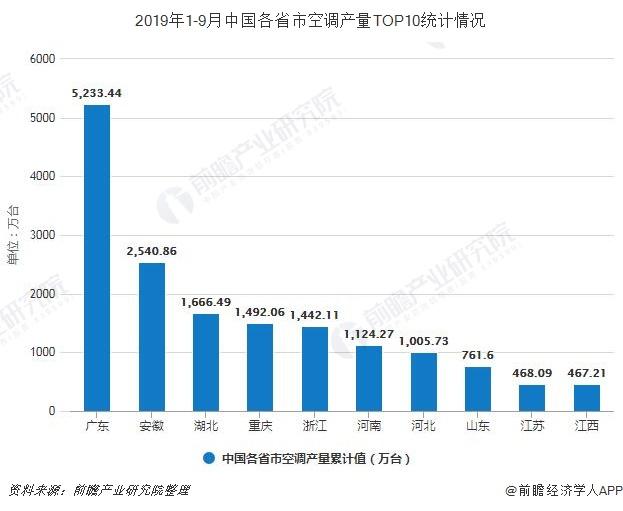 2019年1-9月中国各省市空调产量TOP10统计情况