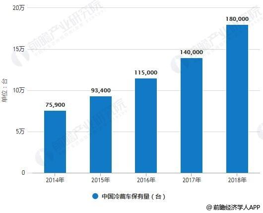 2004-2018年中国冷藏车保有量统计情况