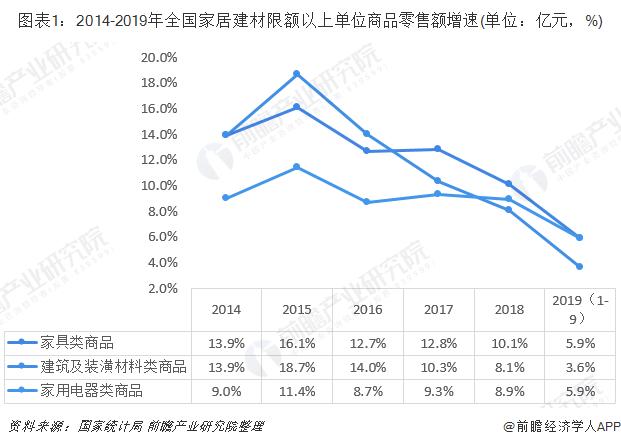 图表1:2014-2019年全国家居建材限额以上单位商品零售额增速(单位:亿元,%)