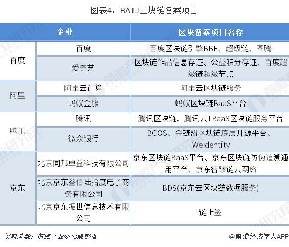 图表4:BATJ区块链备案项目