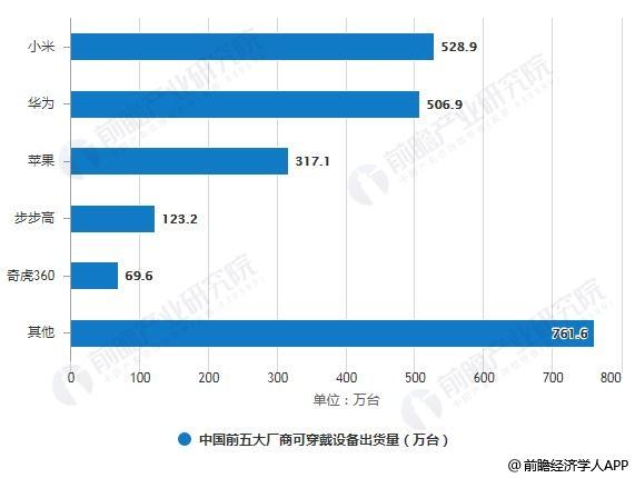 2019年Q2中国前五大厂商可穿戴设备出货量及市场份额统计情况