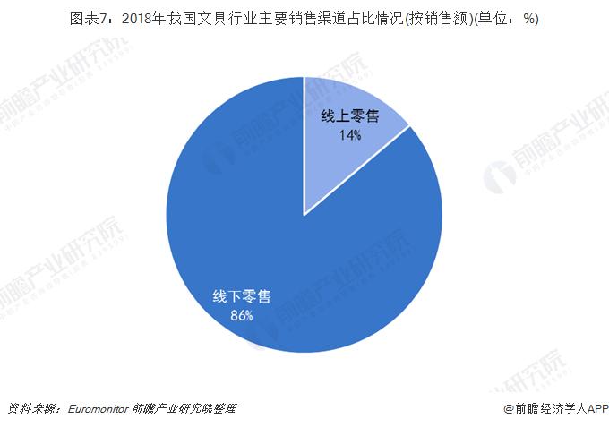 图表7:2018年我国文具行业主要销售渠道占比情况(按销售额)(单位:%)