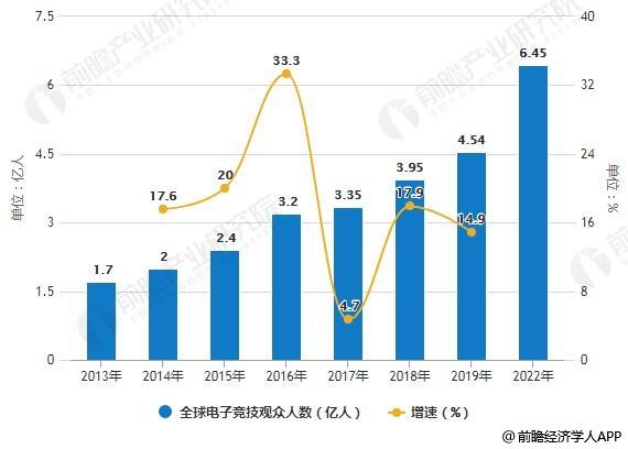 2014-2022年全球电子竞技观众人数及增长情况预测