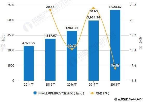 2014-2018年中国泛娱乐核心产业规模统计及增长情况