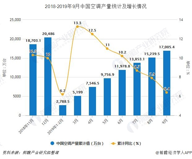 2018-2019年9月中国空调产量统计及增长情况